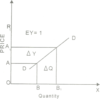 types of elasticity of demand with diagram