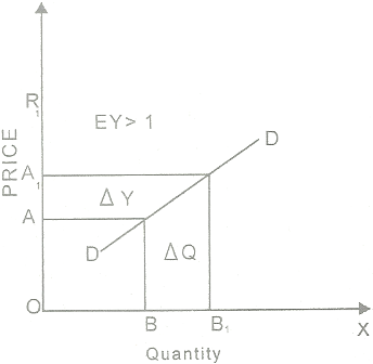 importance of income elasticity